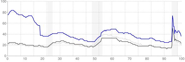 McAllen, Texas monthly unemployment rate chart